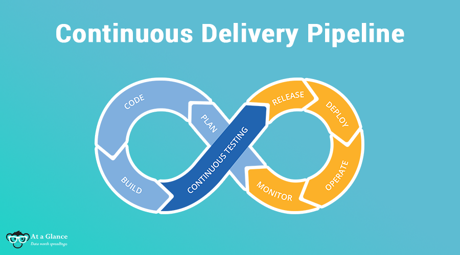 Where is your Continuous Delivery Pipeline?